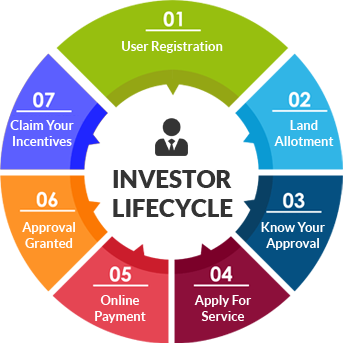 Investor Lifecycle